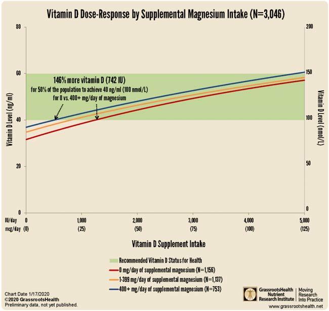 Vitamin D Dose-Response by Supplemental Magnesium Intake
