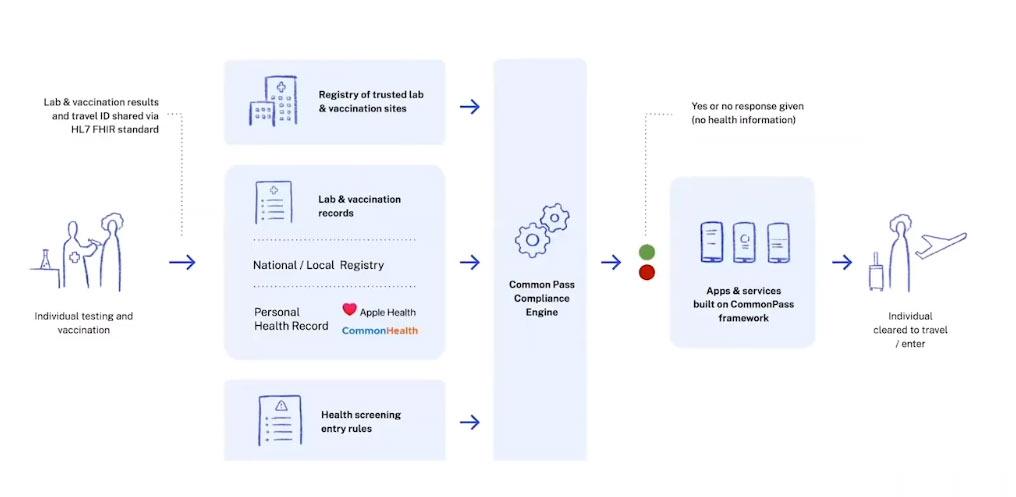 commonpass framework